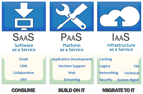 Cloud Service Overview