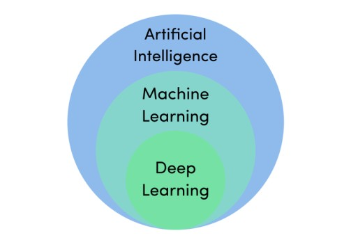 The difference between machine learning and deep learning